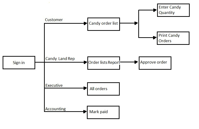 Storyboard Candy Land